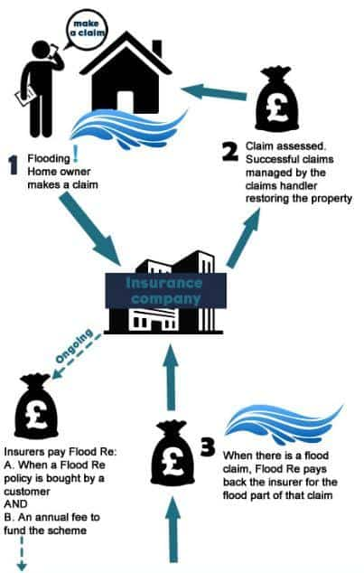 How flood re works